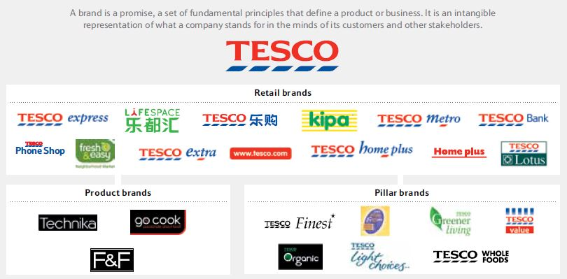 local brand national brand private brand marketing essay Private label vs brands: can't we all just get along  they must understand their shoppers' demand for products and categories in private and national brand .