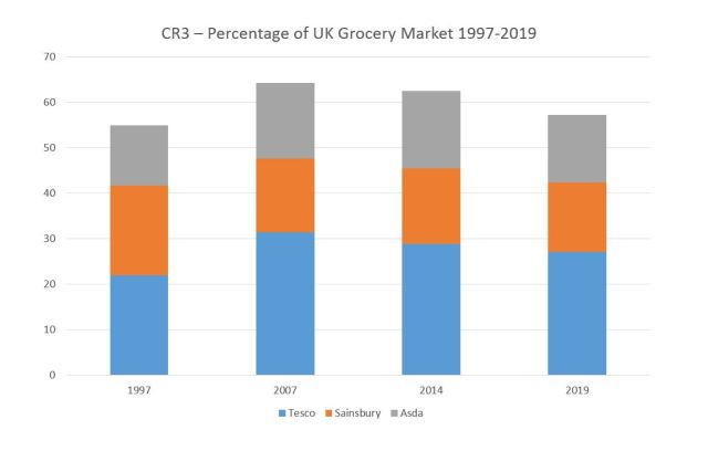 CR3 Grocery Market Share