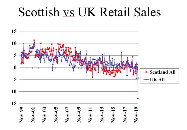 Scot retail sales scot vs uk March 2020