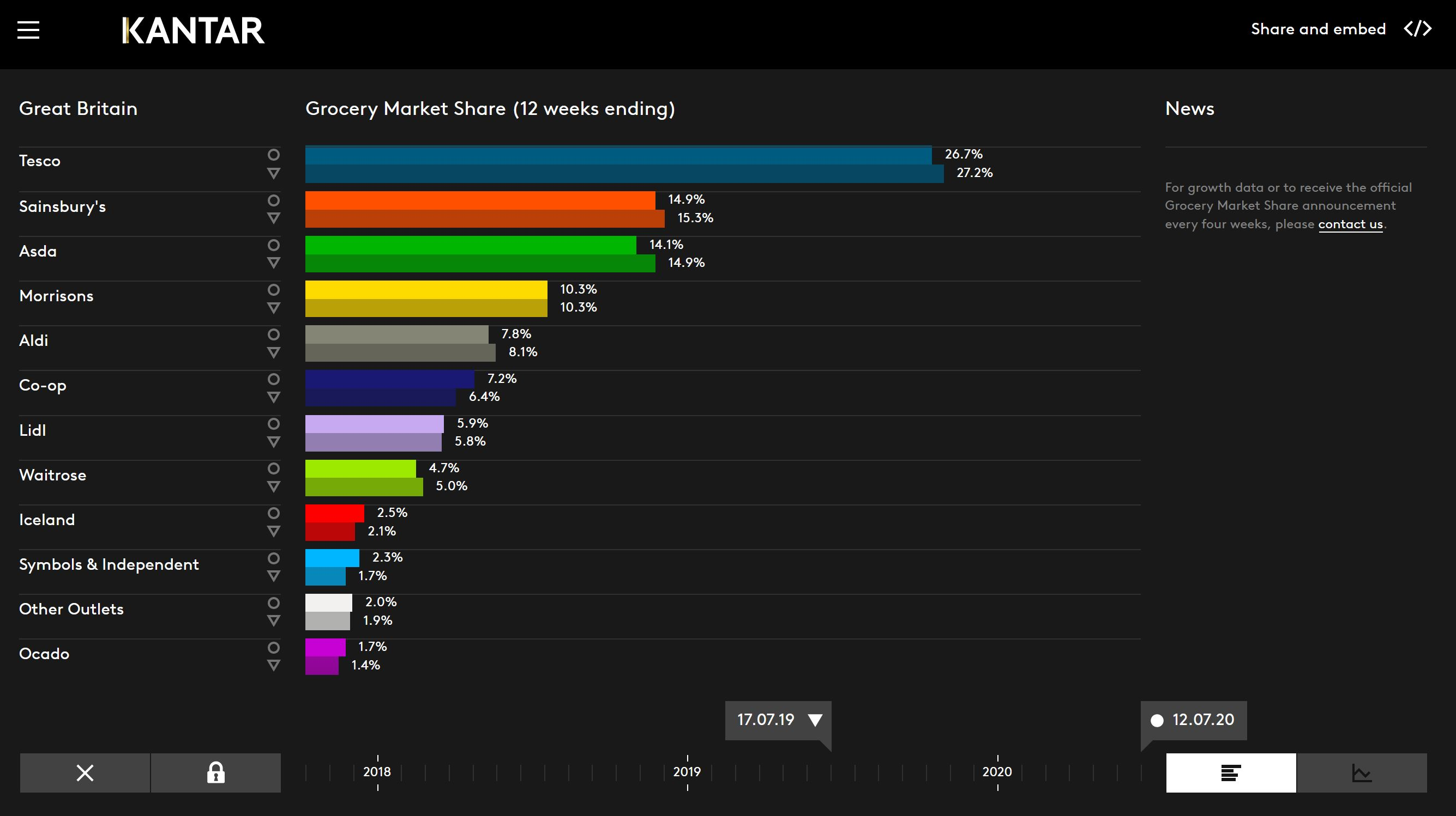 Gb Grocery Market Share 20192020
