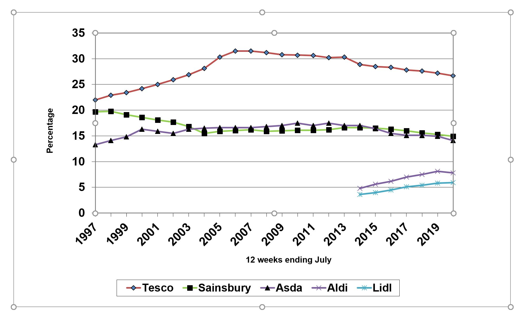 GB Grocery Market Share 2020