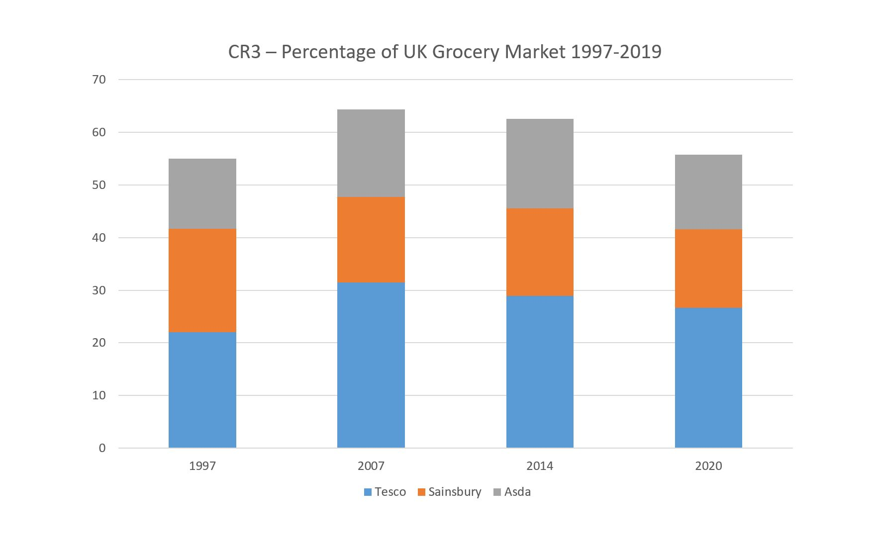 GB Grocery Share 2020 CR3