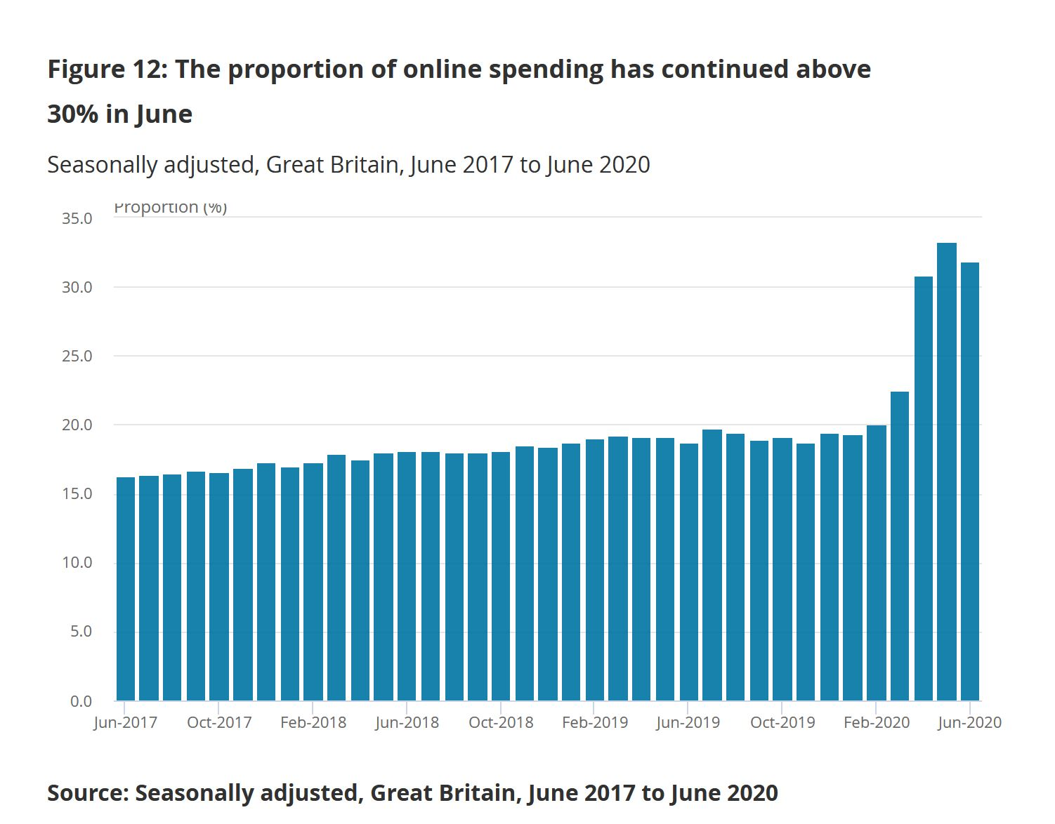 ONS July 2020 Online penetration